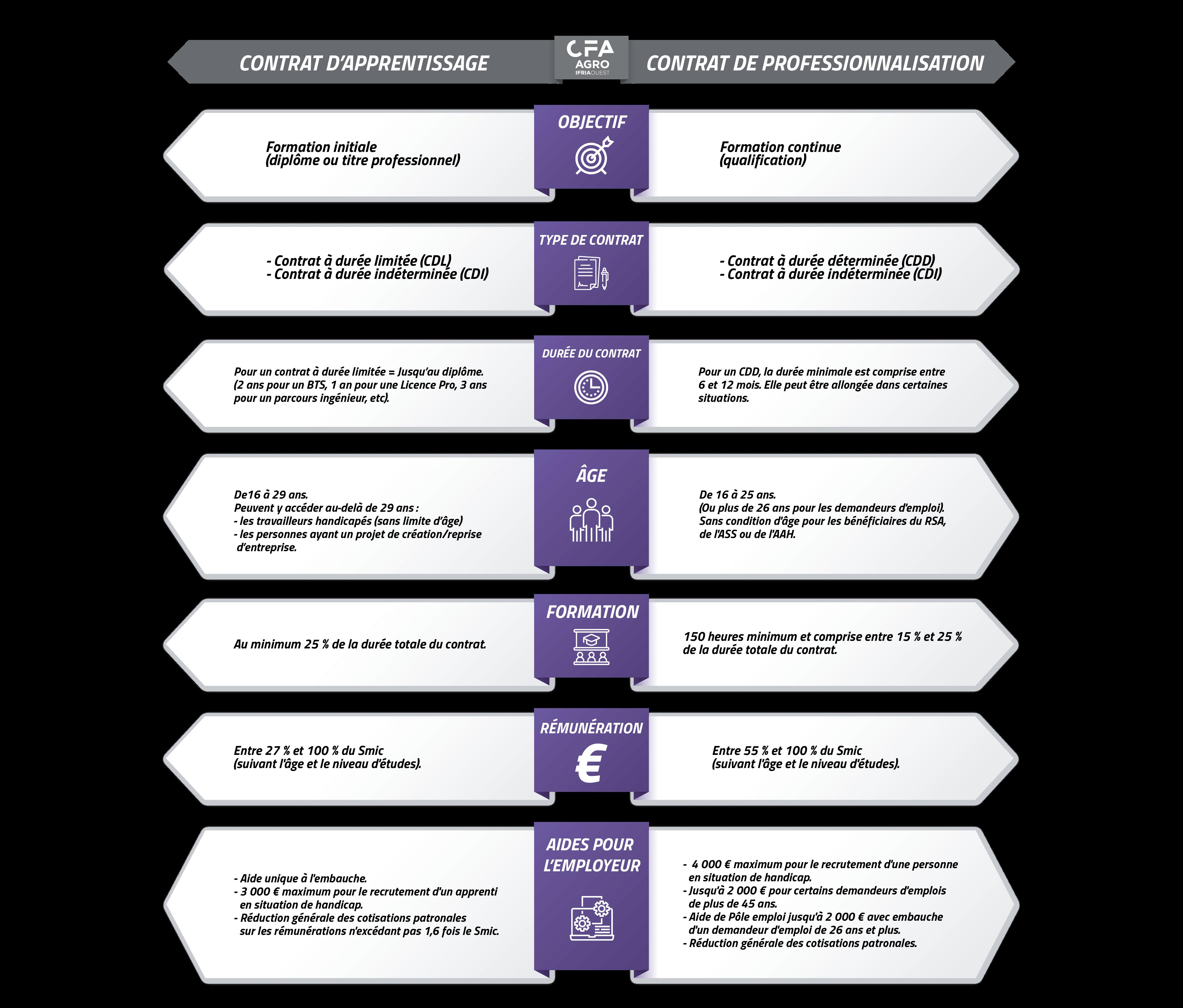Apprentissage VS contrat pro