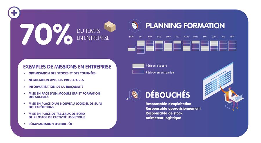 Licence-pro-logistique-et-pilotage-des-flux-infos-clés