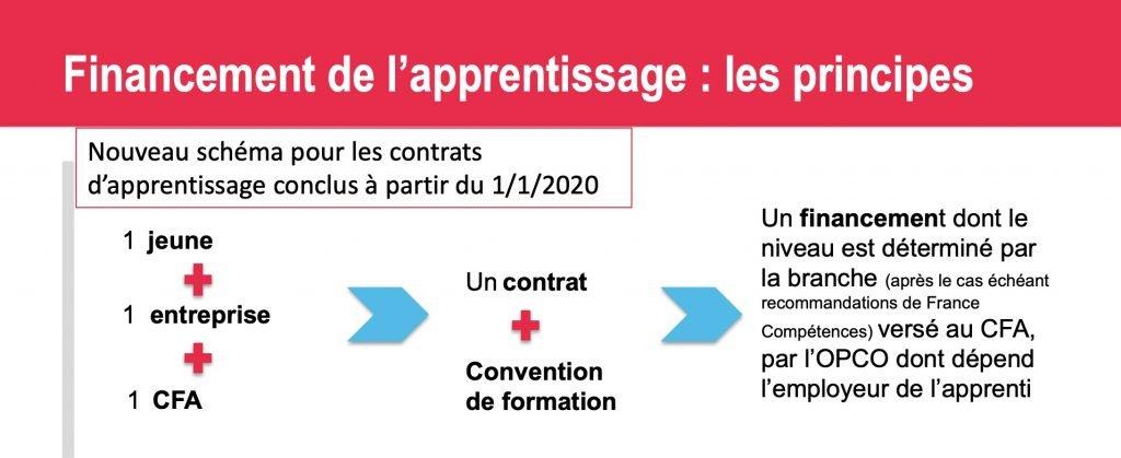 schéma financement cout contrat alternance